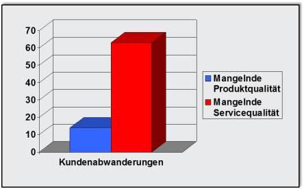 Die enorme Bedeutung der Servicequalität
