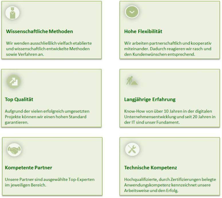 Kompetente Partner, Top Qualität, Technische Kompetenz, Langjährige Erfahrungen, wissenschaftliche Methoden, hohe Flexibilität