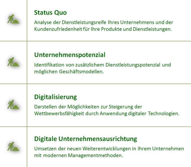 Status Quo, Unternehmenspotenzial, Digitalisierung, Digitale Unternehmensausrichtung